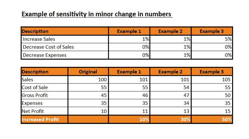 sensitivity model